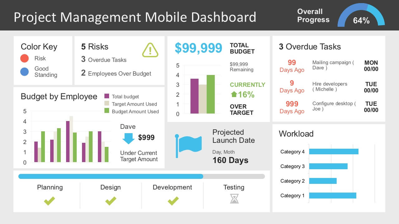 Project Management Dashboard Powerpoint Template For Project Status Report Dashboard Template