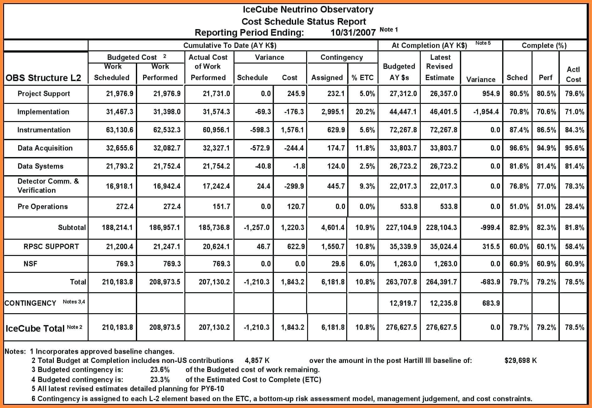 Project Progress Report Template – Wovensheet.co Throughout Construction Status Report Template