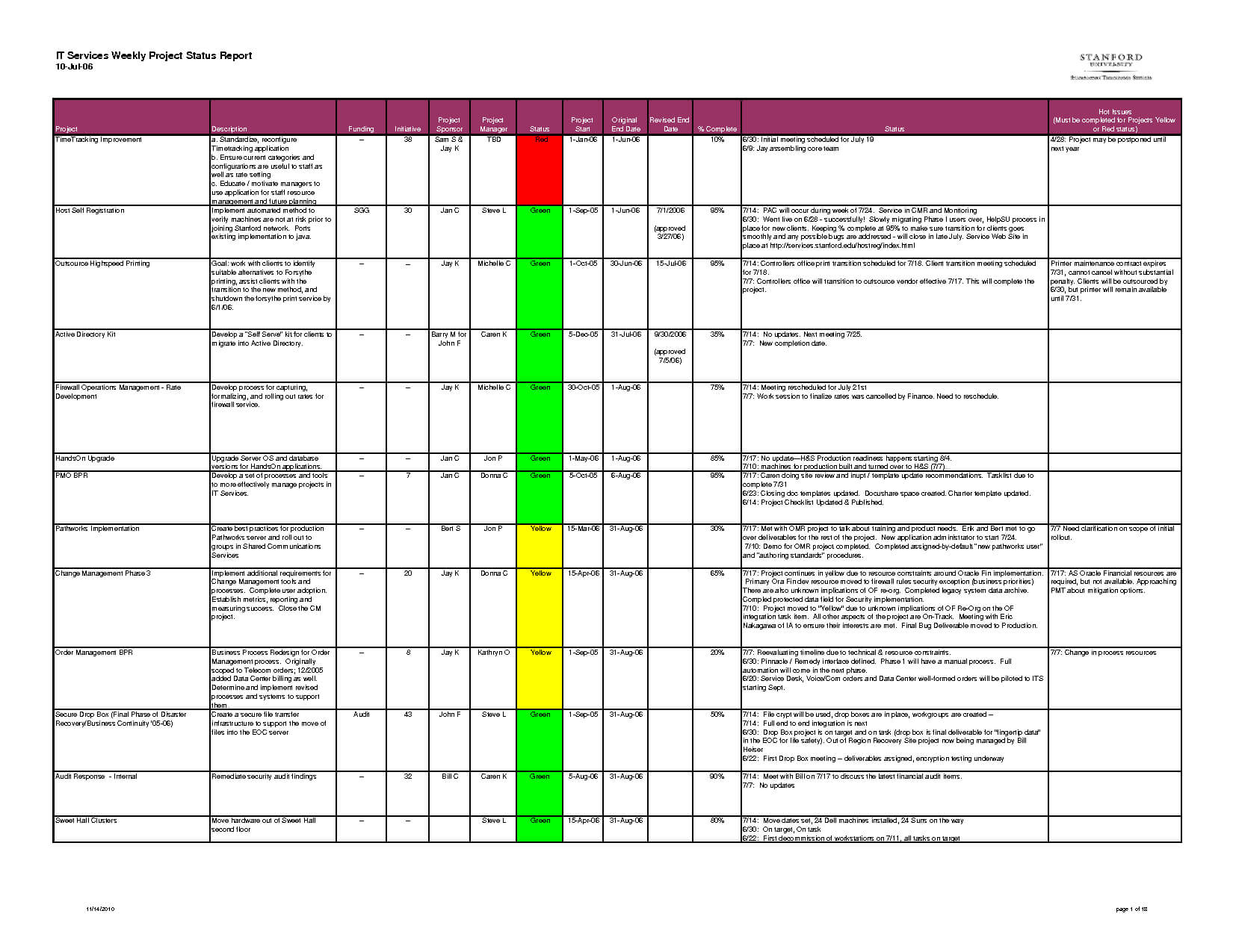 Project Report Template Excel – Printable Schedule Template Within Project Weekly Status Report Template Excel