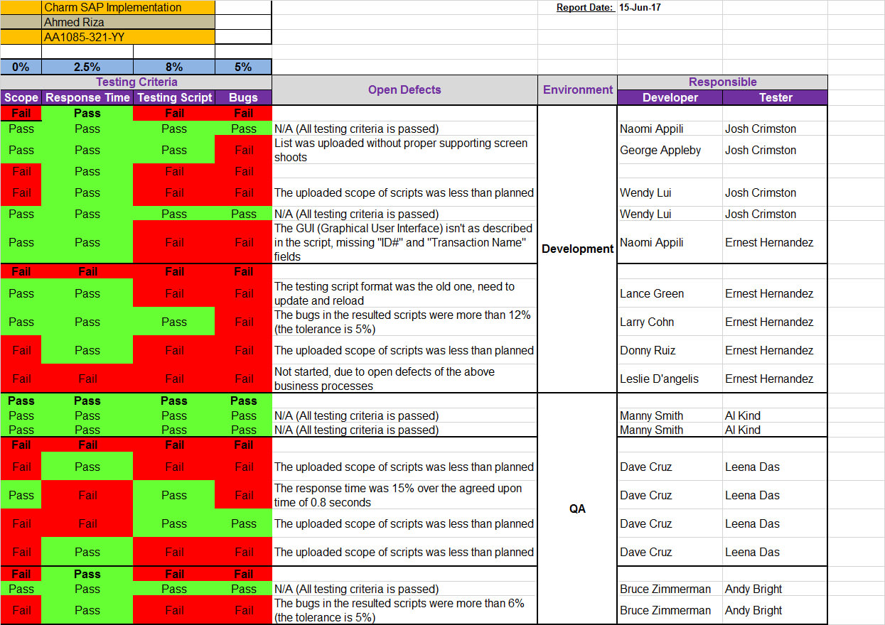Qa Status Report Template Excel With Qa Weekly Status Report Template