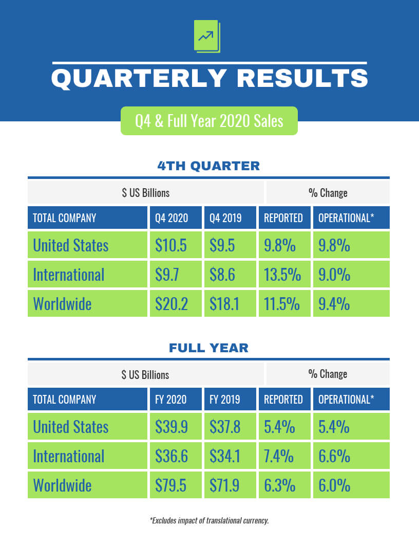 Quarterly Sales Report Template - Venngage For Business Quarterly Report Template