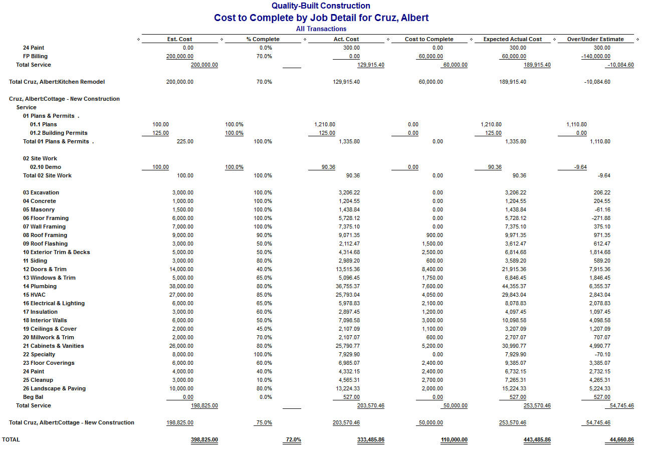 Quickbooks Job Cost Reports For Construction Companies Intended For Construction Cost Report Template