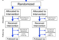 Randomized Controlled Trial – Wikipedia within Case Report Form Template Clinical Trials