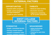 Reading: Swot Analysis | Principles Of Marketing Regarding within Strategic Analysis Report Template
