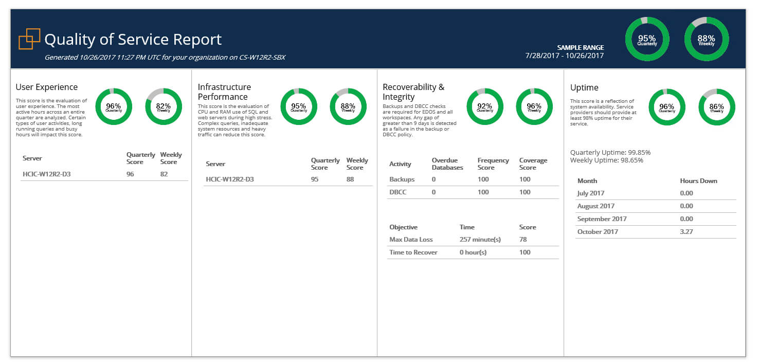 Relativity & Sql Server - A Free Built In Health Check - Sql Intended For Sql Server Health Check Report Template