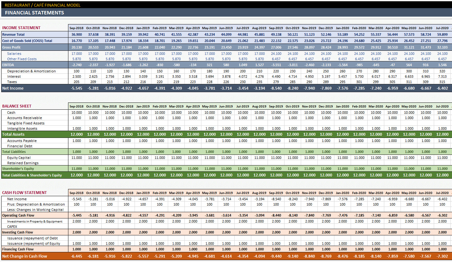 Restaurant Financial Plan Template intended for Financial Reporting Templates In Excel