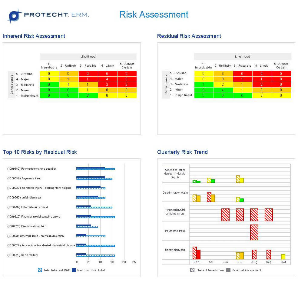 Risk Management Software | Risk Management Dashboard Reporting throughout Enterprise Risk Management Report Template