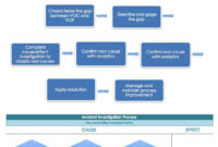 Root Cause Analysis Template Collection | Smartsheet with Dmaic Report Template