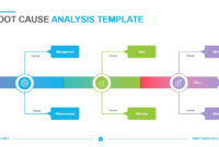 Root Cause Analysis Template – Powerslides With Root Cause Analysis Template Powerpoint