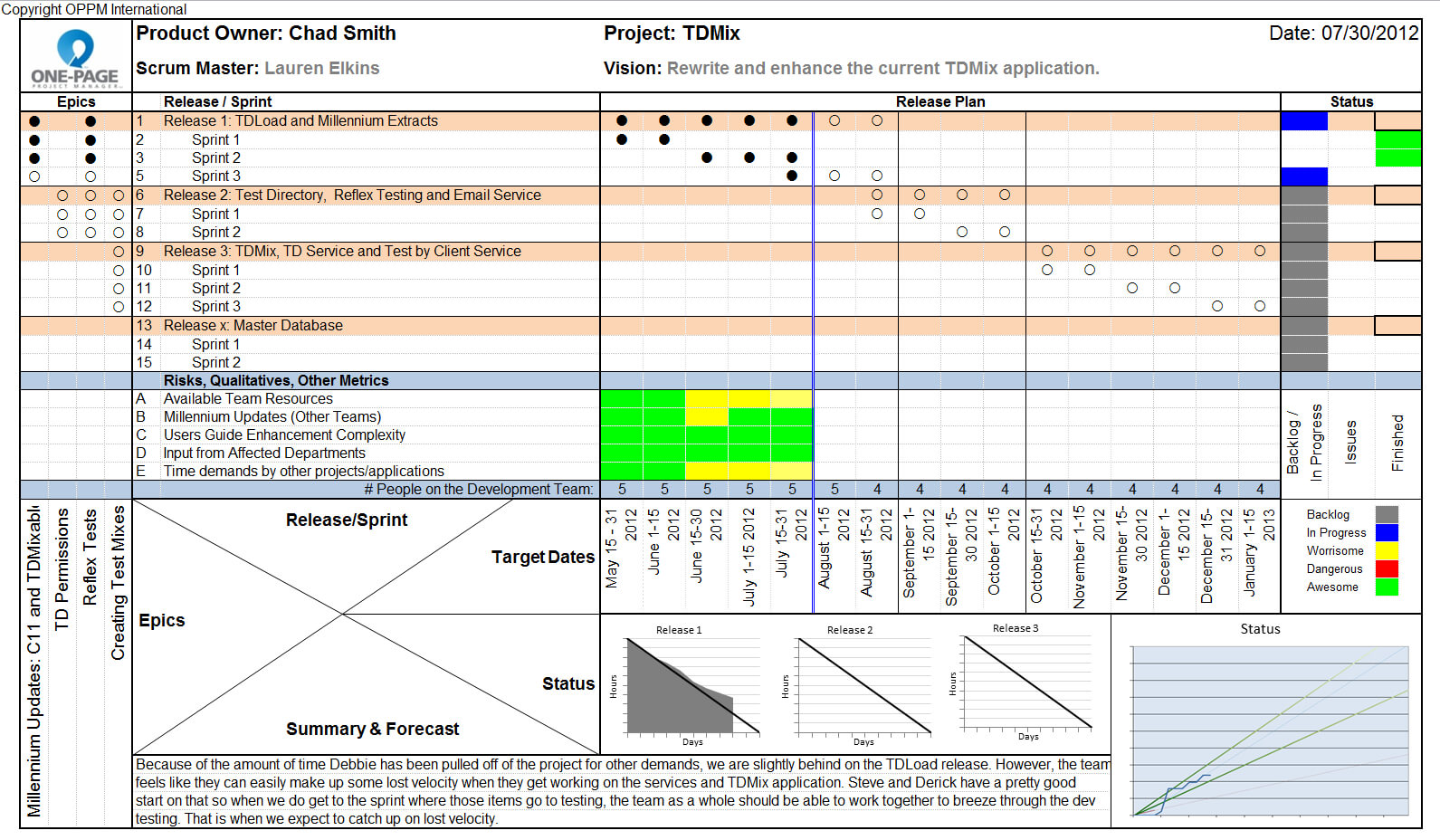 Round Table Project Management: One Page Status Reports with regard to One Page Project Status Report Template