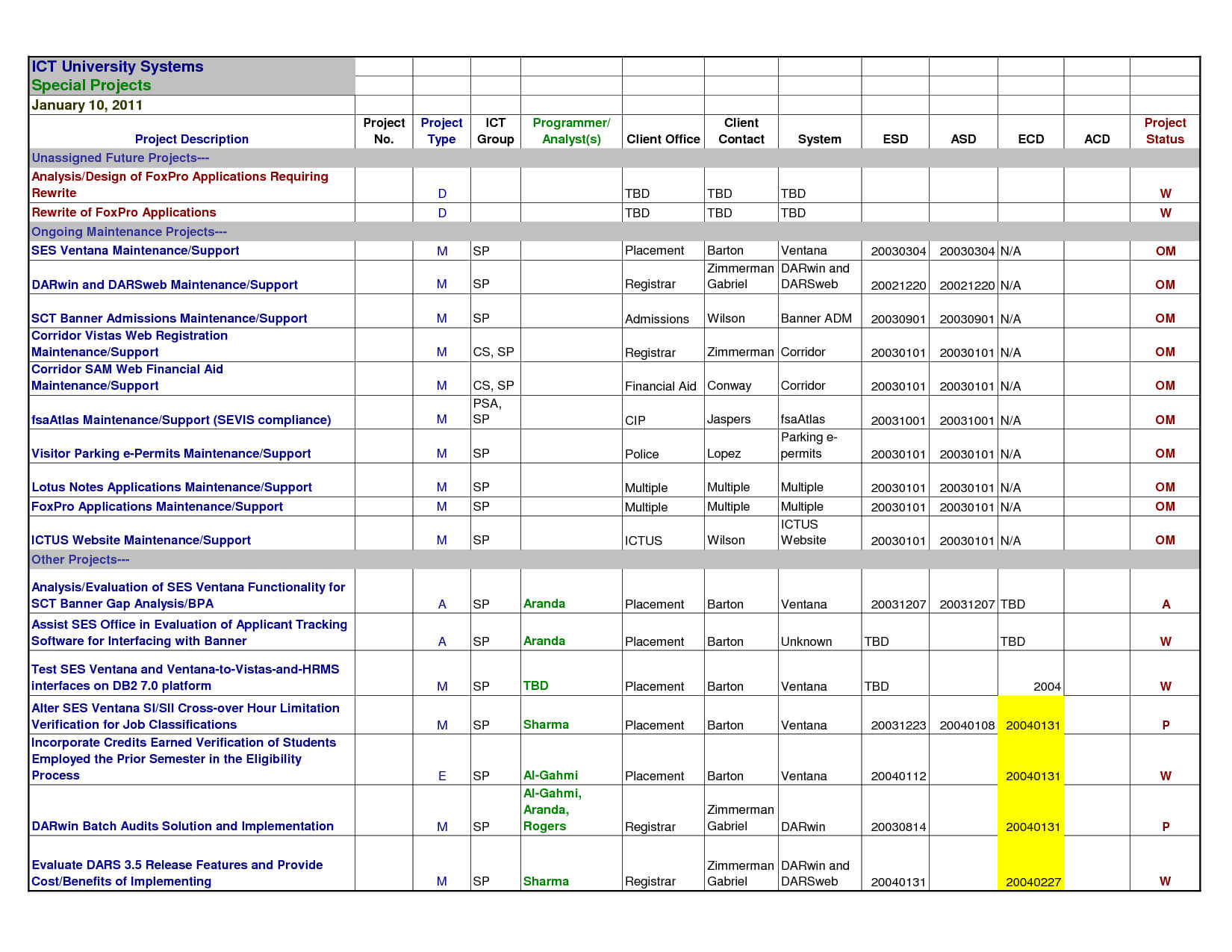 Sales Activity Tracking Spreadsheet Template Template Xls pertaining to Bug Report Template Xls