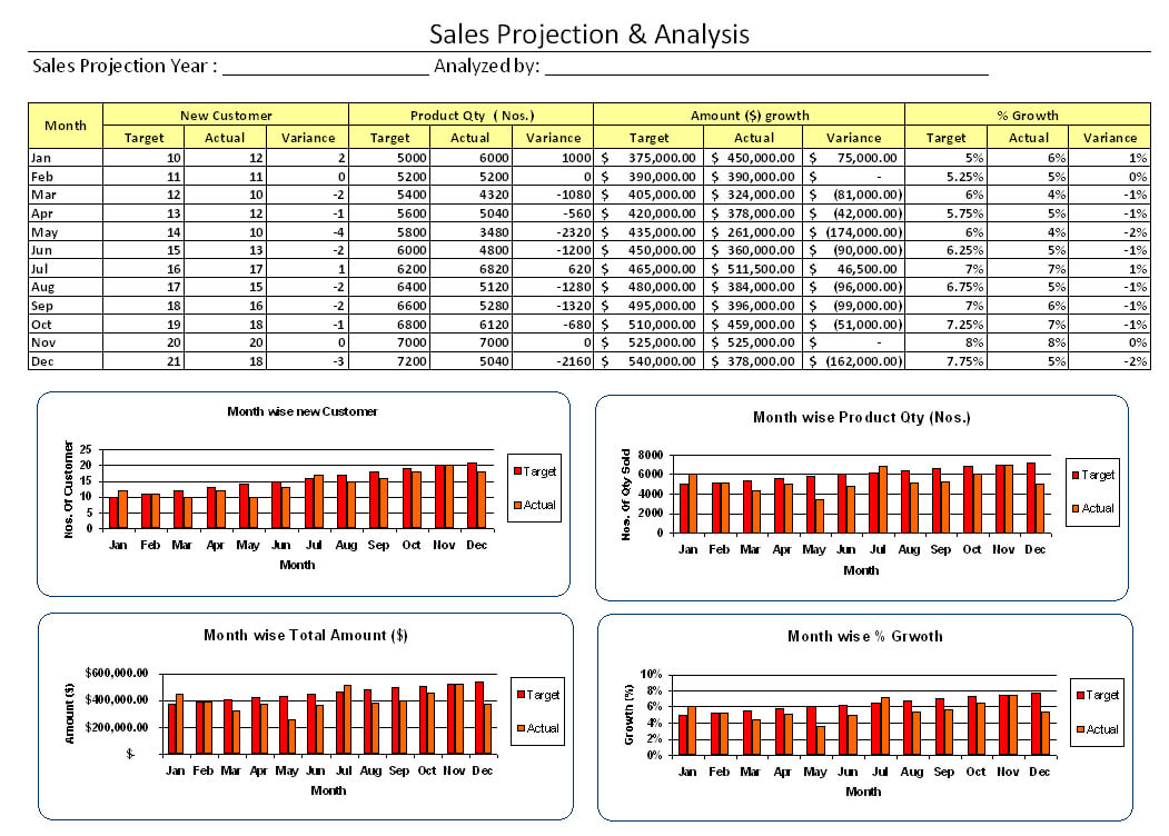 Sales Projection And Analysis - pertaining to Sales Analysis Report Template