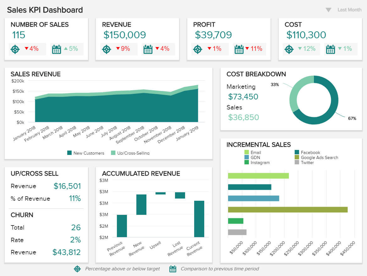 Sales Report Examples & Templates For Daily, Weekly, Monthly Within Month End Report Template