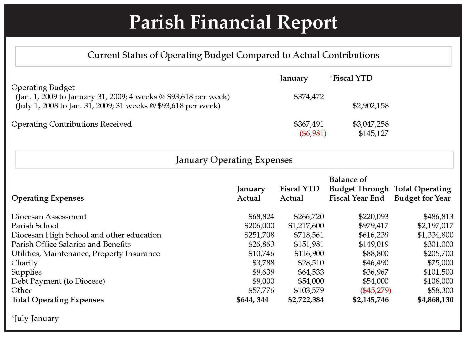 Sample Financial Reports In Excel Report Analysis Example Intended For Non Profit Monthly Financial Report Template