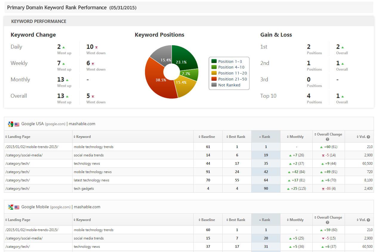 Seo & Marketing Report Pdf System Templates | Rank Ranger Inside Seo Report Template Download