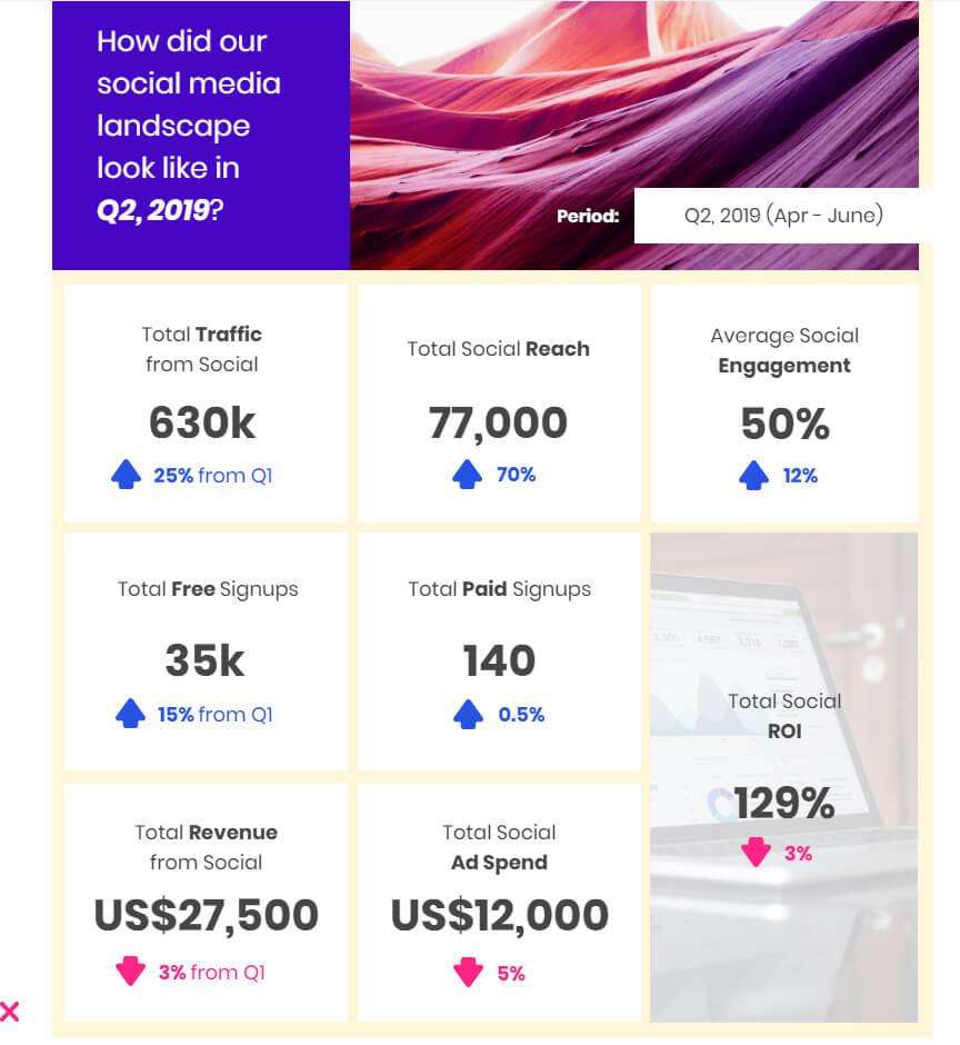 Social Media Marketing: How To Create Impactful Reports Regarding Social Media Marketing Report Template