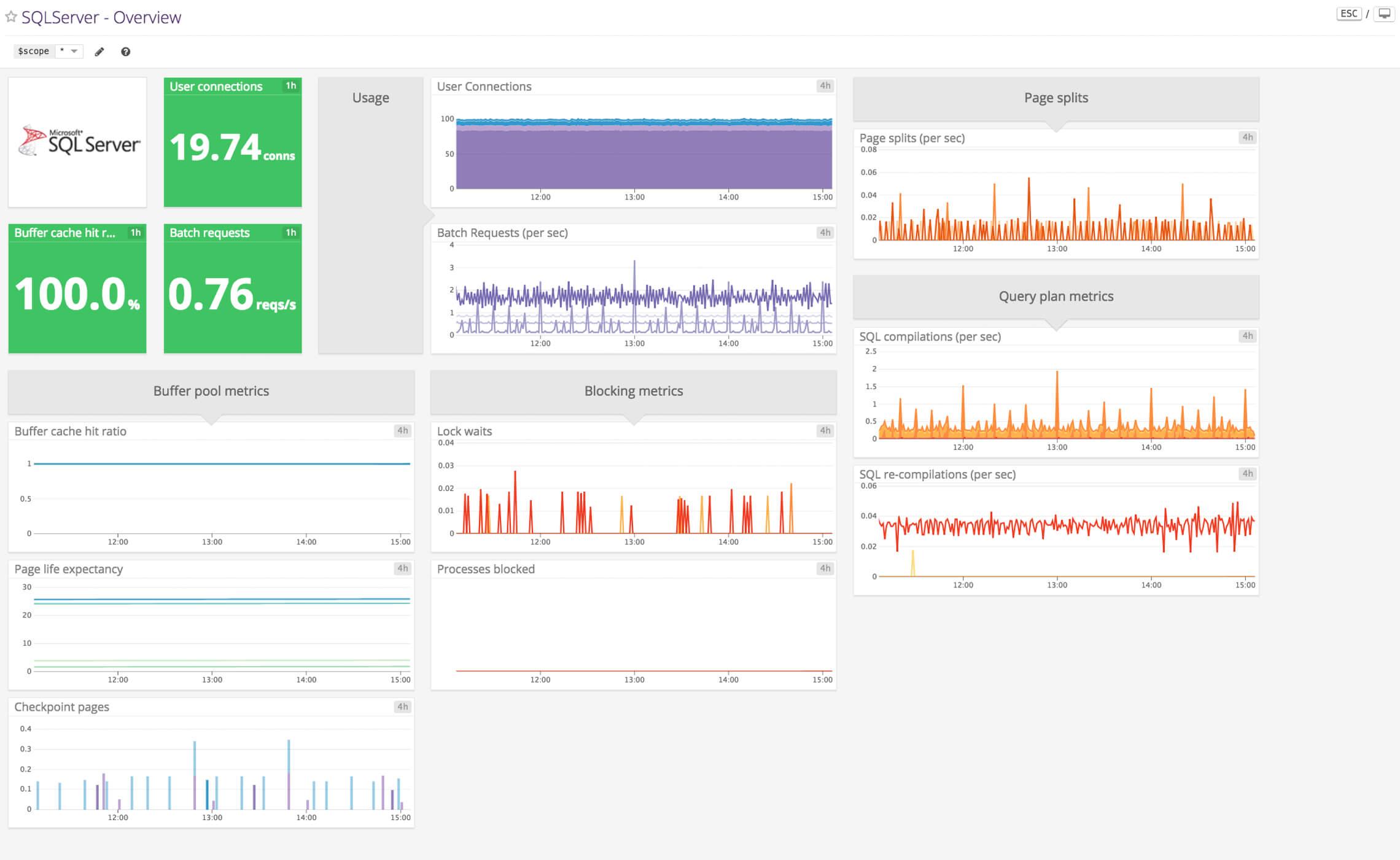 Sql Server with regard to Sql Server Health Check Report Template