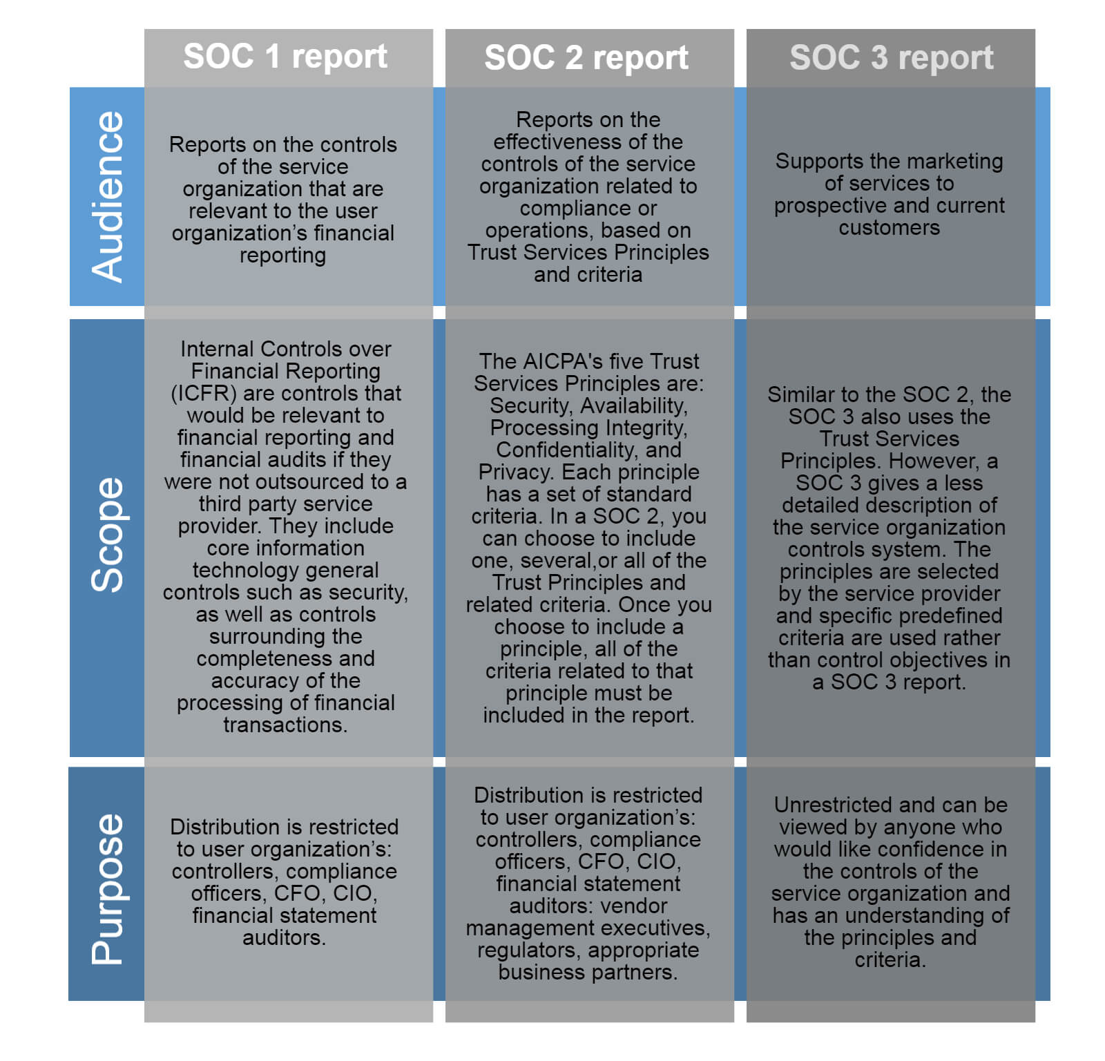 Ssae 16, 18 Soc 1 And At 101 Soc 2 And Soc 3 - Continuum Grc regarding Ssae 16 Report Template