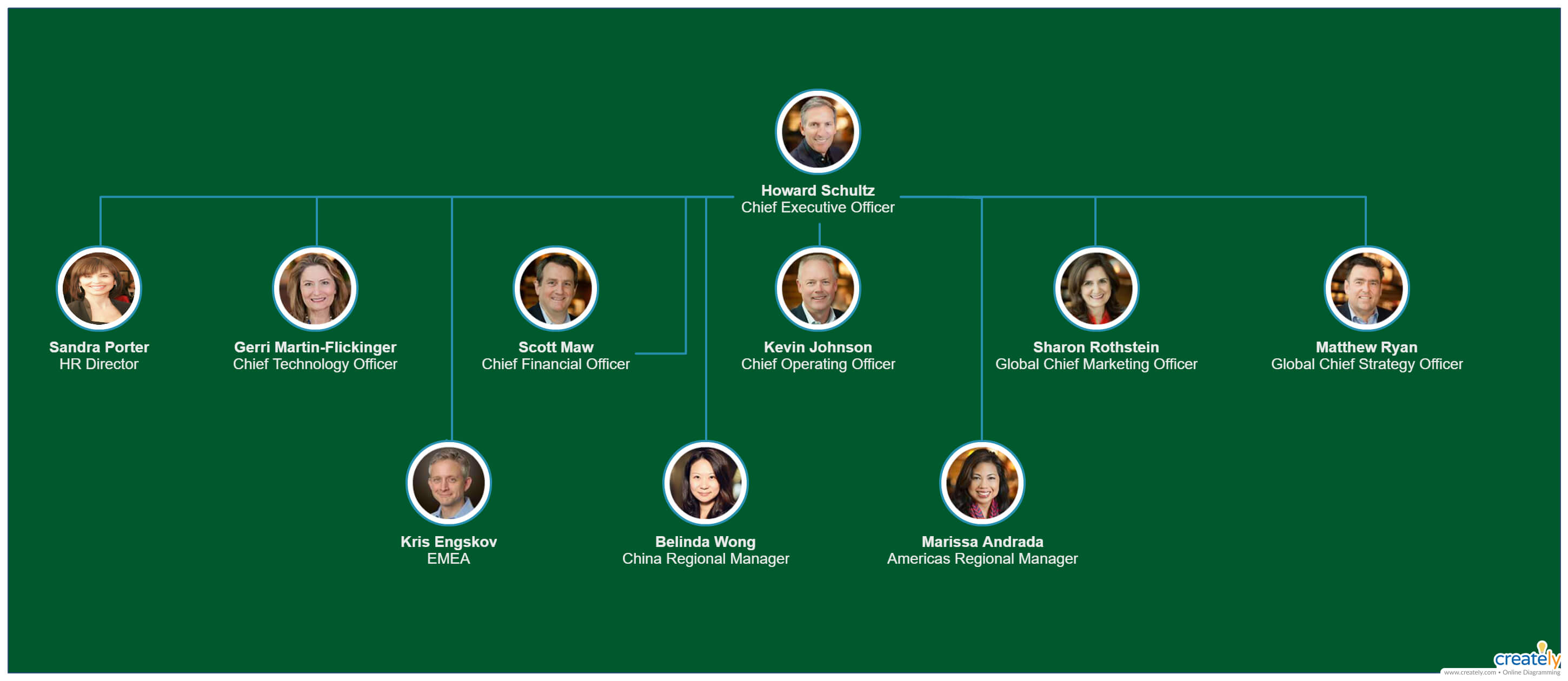 Starbucks Organizational Chart – You Can Edit This Template For Starbucks Powerpoint Template