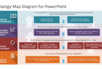 Strategy Map Powerpoint Diagram regarding Strategy Document Template Powerpoint