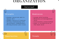 Swot Analysis: How To Structure And Visualize It | Piktochart within Strategic Analysis Report Template