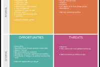 Swot Analysis Templates | Editable Templates For Powerpoint in Strategic Analysis Report Template
