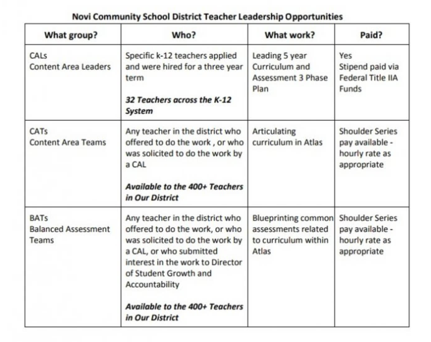 Template Examples For Designing Your Curriculum Map - Atlas with Blank Curriculum Map Template