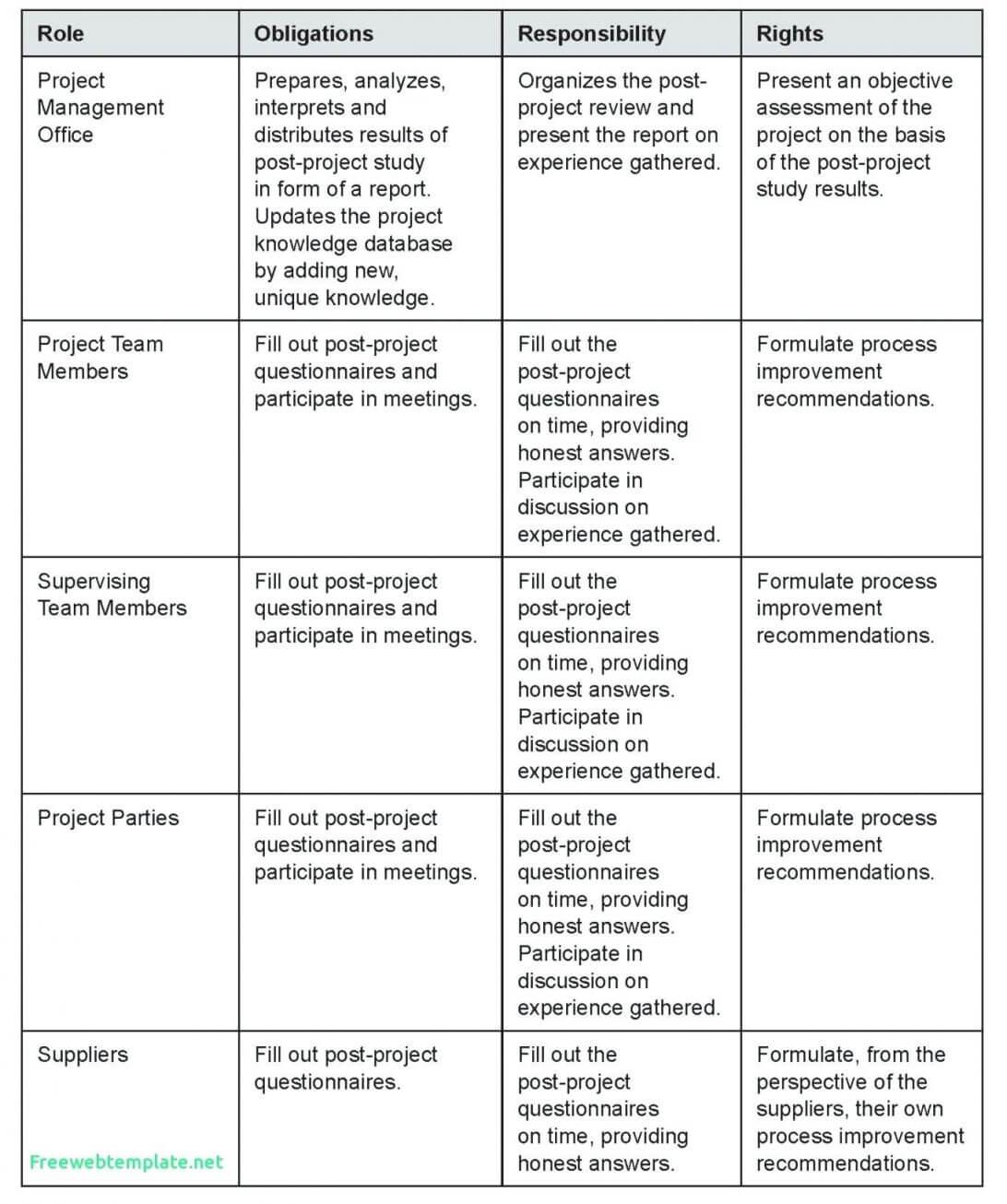 Template Post Mortem Project 22+ General - Nurul Amal regarding Post Mortem Template Powerpoint