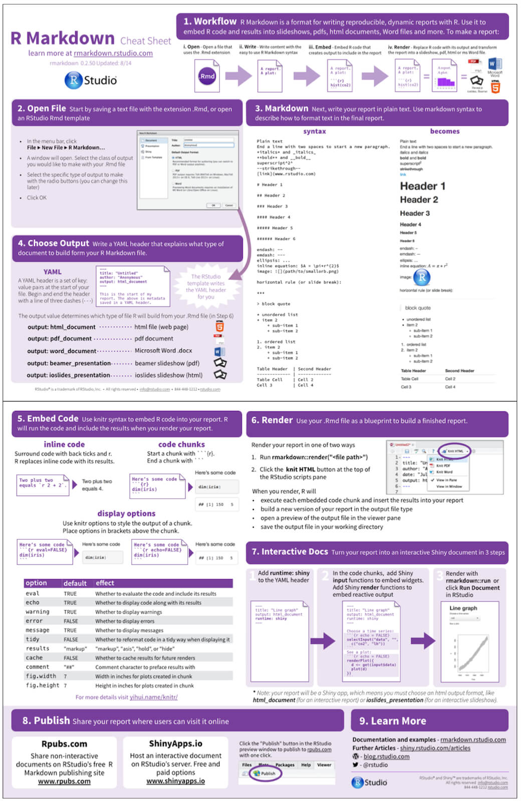 The R Markdown Cheat Sheet | Rstudio Blog Within Cheat Sheet Template Word