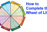The Wheel Of Life: A Self-Assessment Tool in Wheel Of Life Template Blank