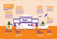 Time Assuring Delivery: Fedex Annual Report 2013 On Behance with Fedex Brochure Template