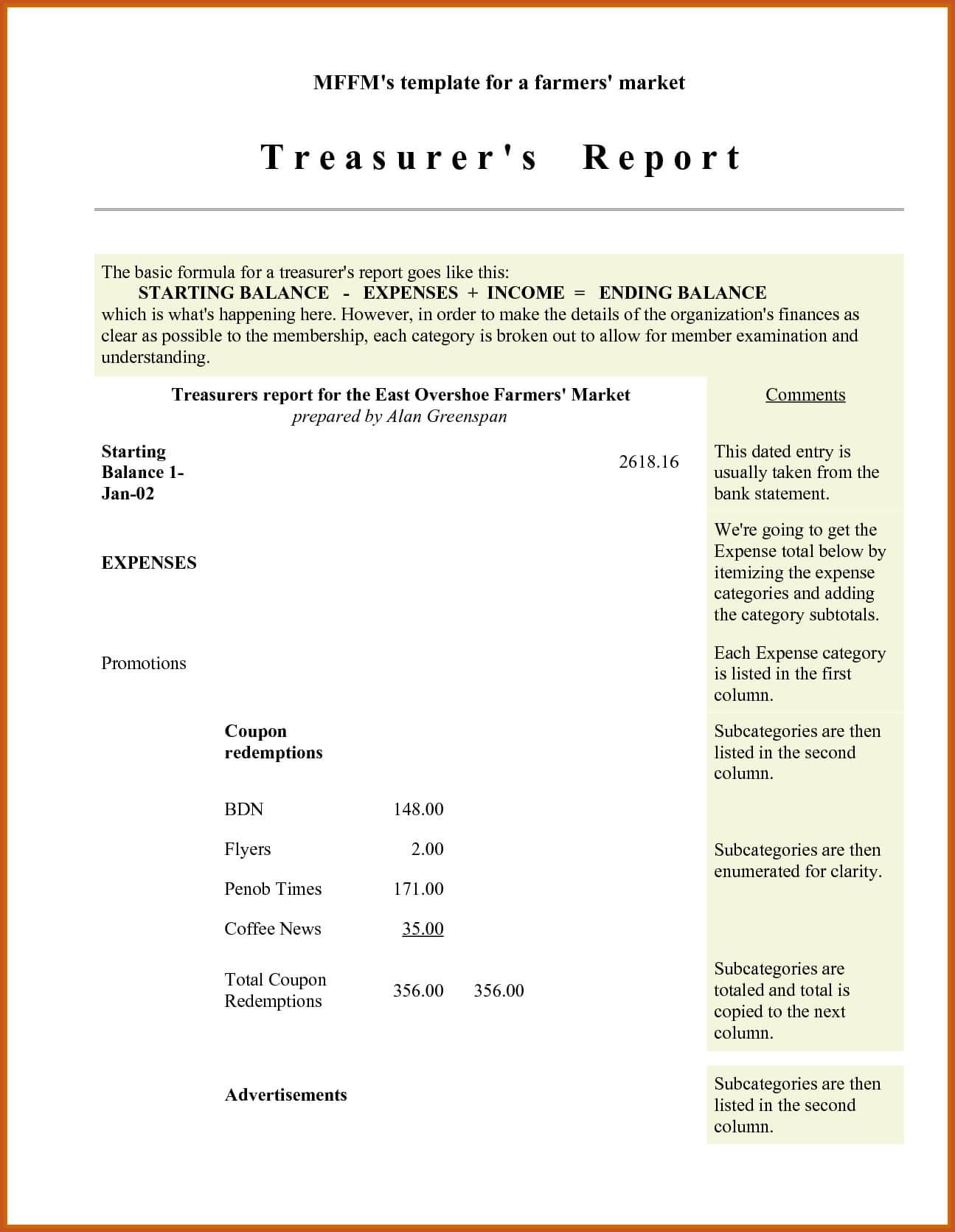 Treasurer Report Template – Business Form Letter Template For Treasurer Report Template