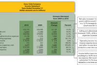 Trend Analysis Of Financial Statements regarding Trend Analysis Report Template