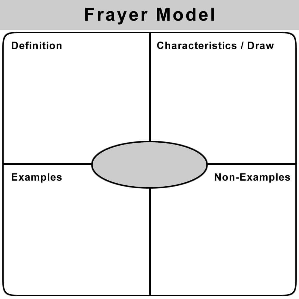 Use The Frayer Model To Teach Vocabulary. On Index Cards for Blank Frayer Model Template