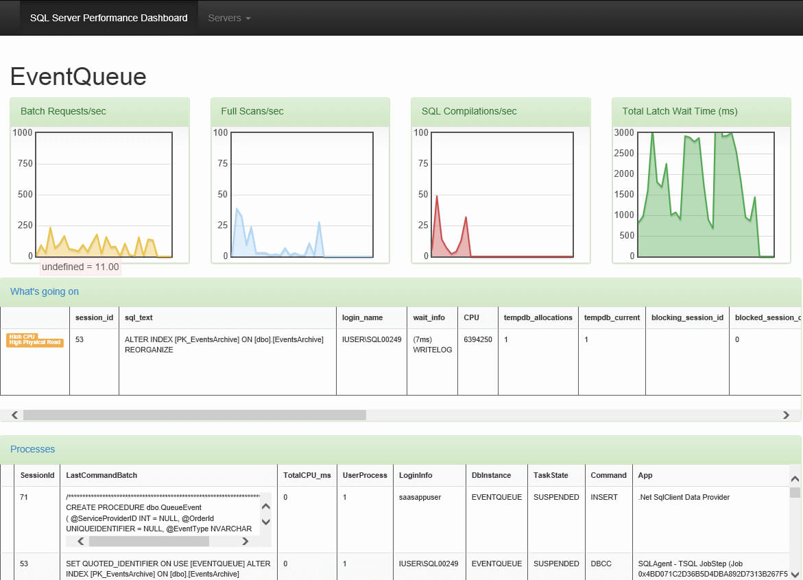 Web-Based Real-Time Sql Server Performance Dashboard intended for Sql Server Health Check Report Template