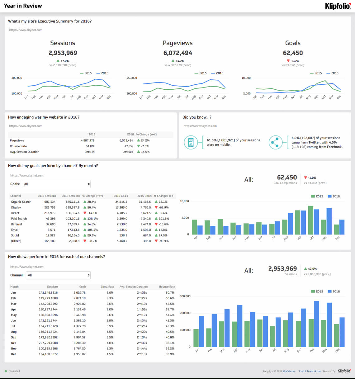 Website Analytics Dashboard And Report | Free Templates For Website Traffic Report Template