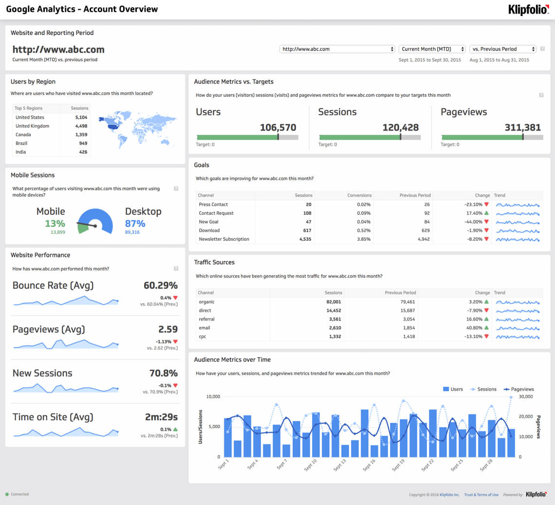 Website Analytics Dashboard And Report | Free Templates with Website Traffic Report Template