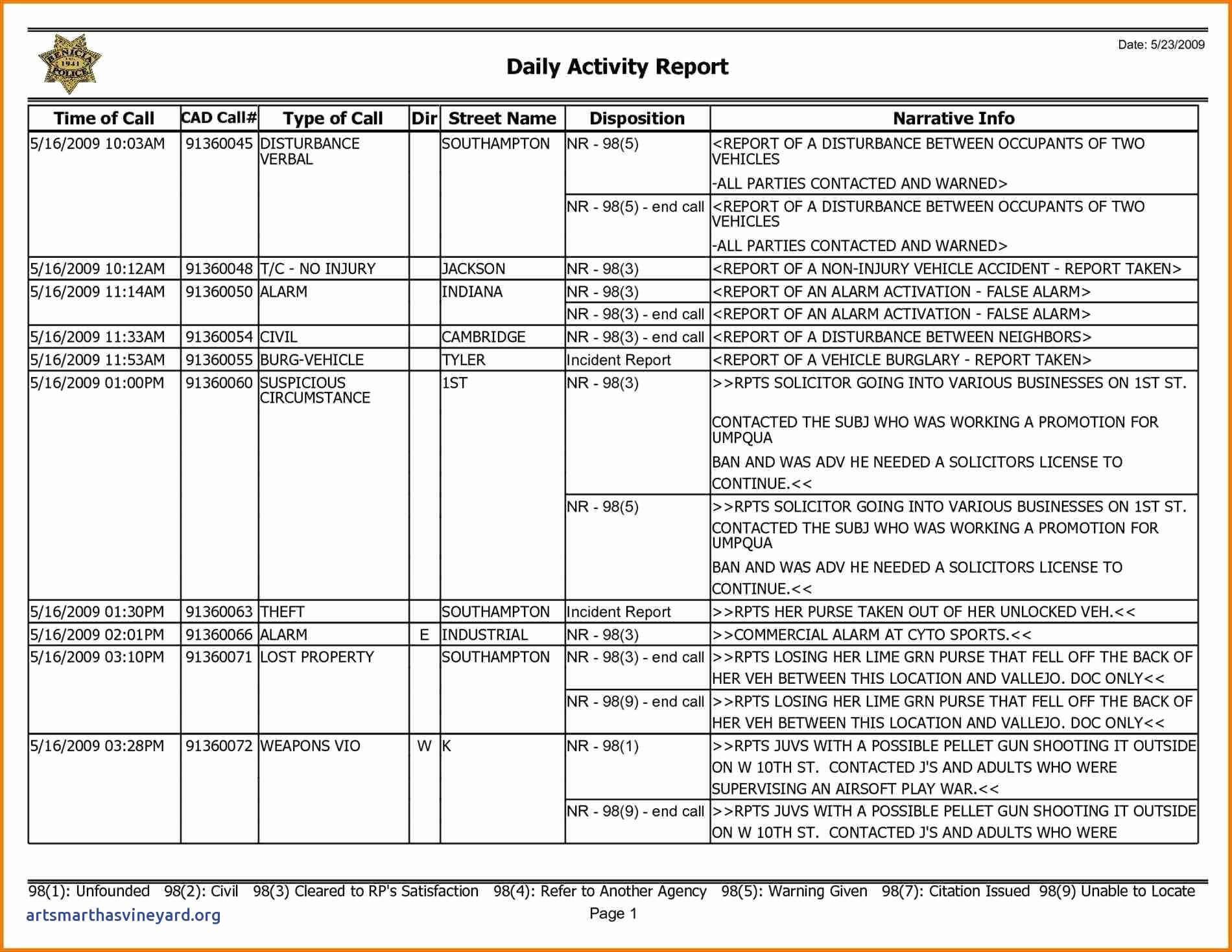 Weekly Activities Report Template | Dattstar with Weekly Activity Report Template