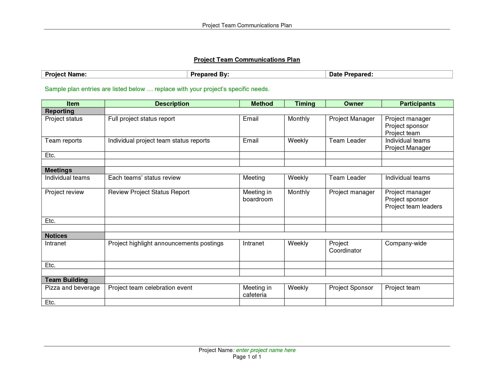 Weekly Status Reports Project Management Status Report with regard to Manager Weekly Report Template