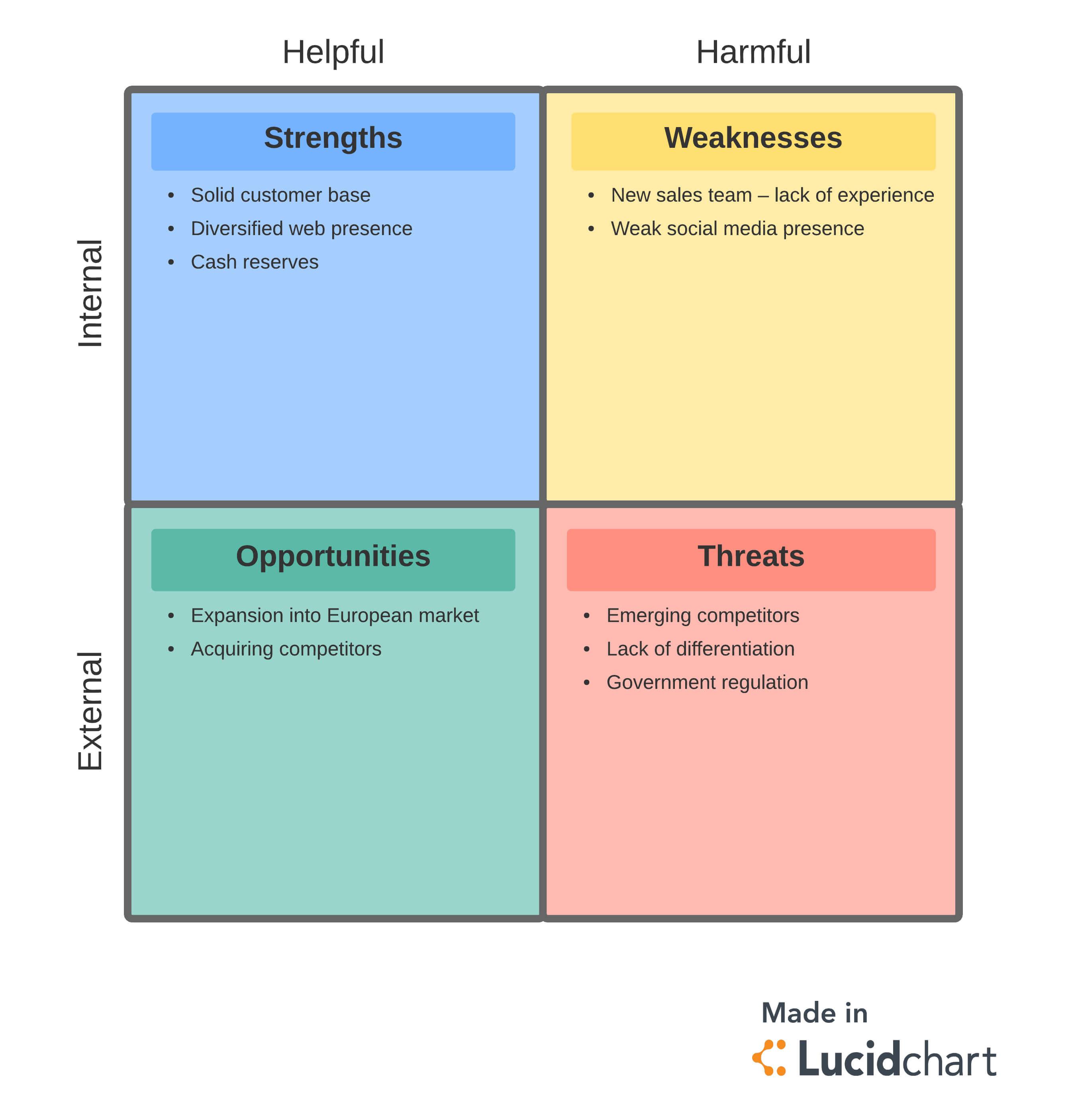 What Is Gap Analysis | Lucidchart Blog pertaining to Gap Analysis Report Template Free