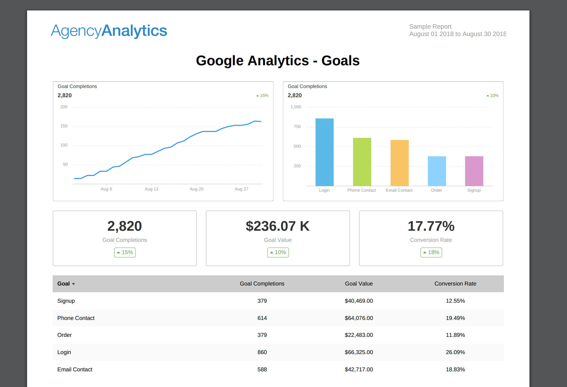 What To Include In Your Seo Report Template (Plus, Examples) With Monthly Seo Report Template