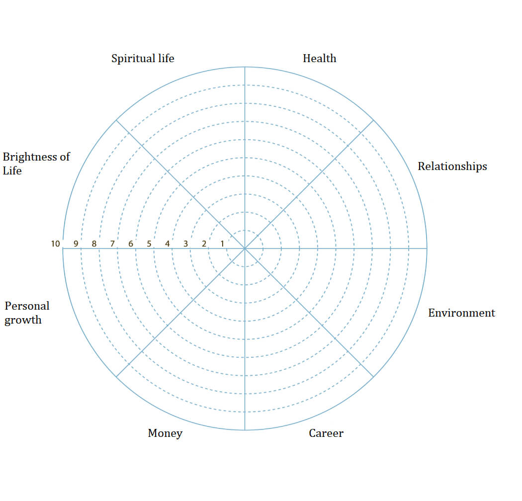 Wheel Of Life. A Self Assessment Tool To Find Out What Is Regarding Blank Wheel Of Life Template