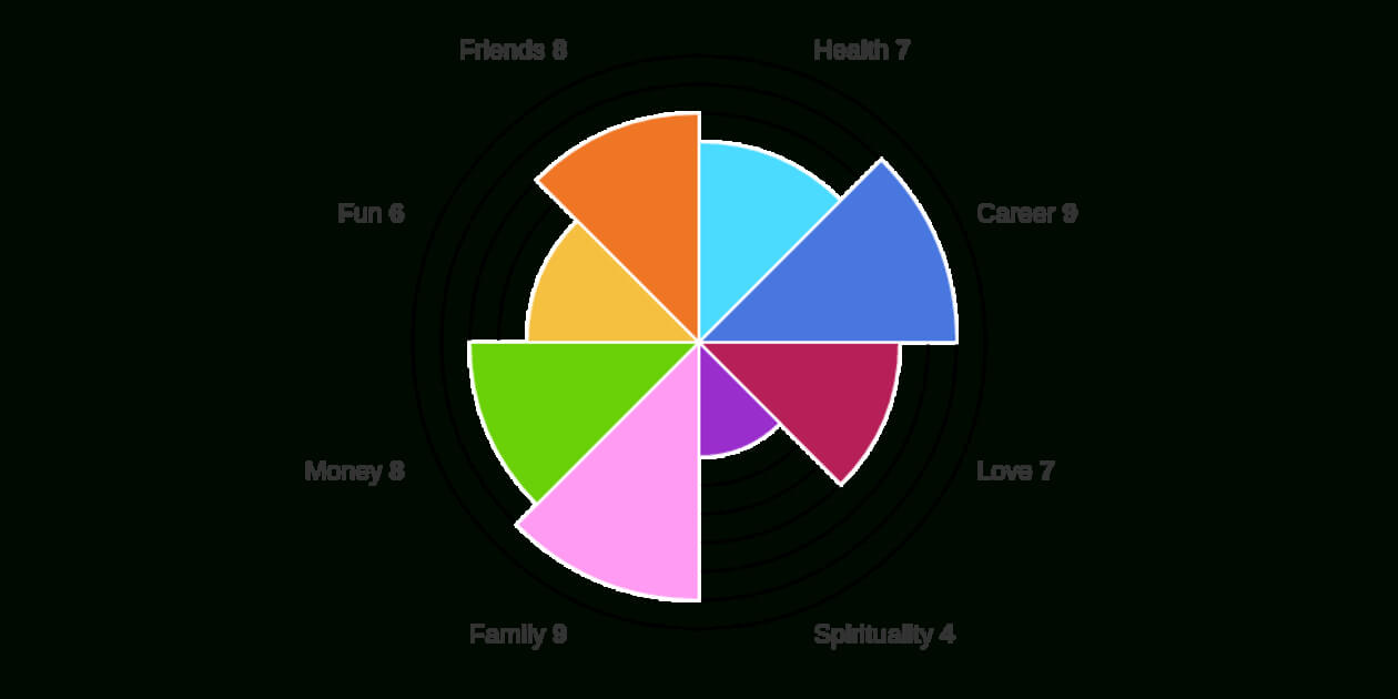 Wheel Of Life | Free Online Assessment In Blank Performance Profile Wheel Template