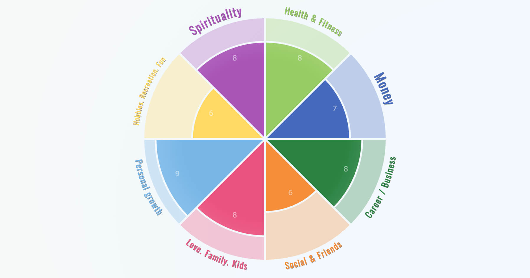 Wheel Of Life – Online Assessment App in Wheel Of Life Template Blank