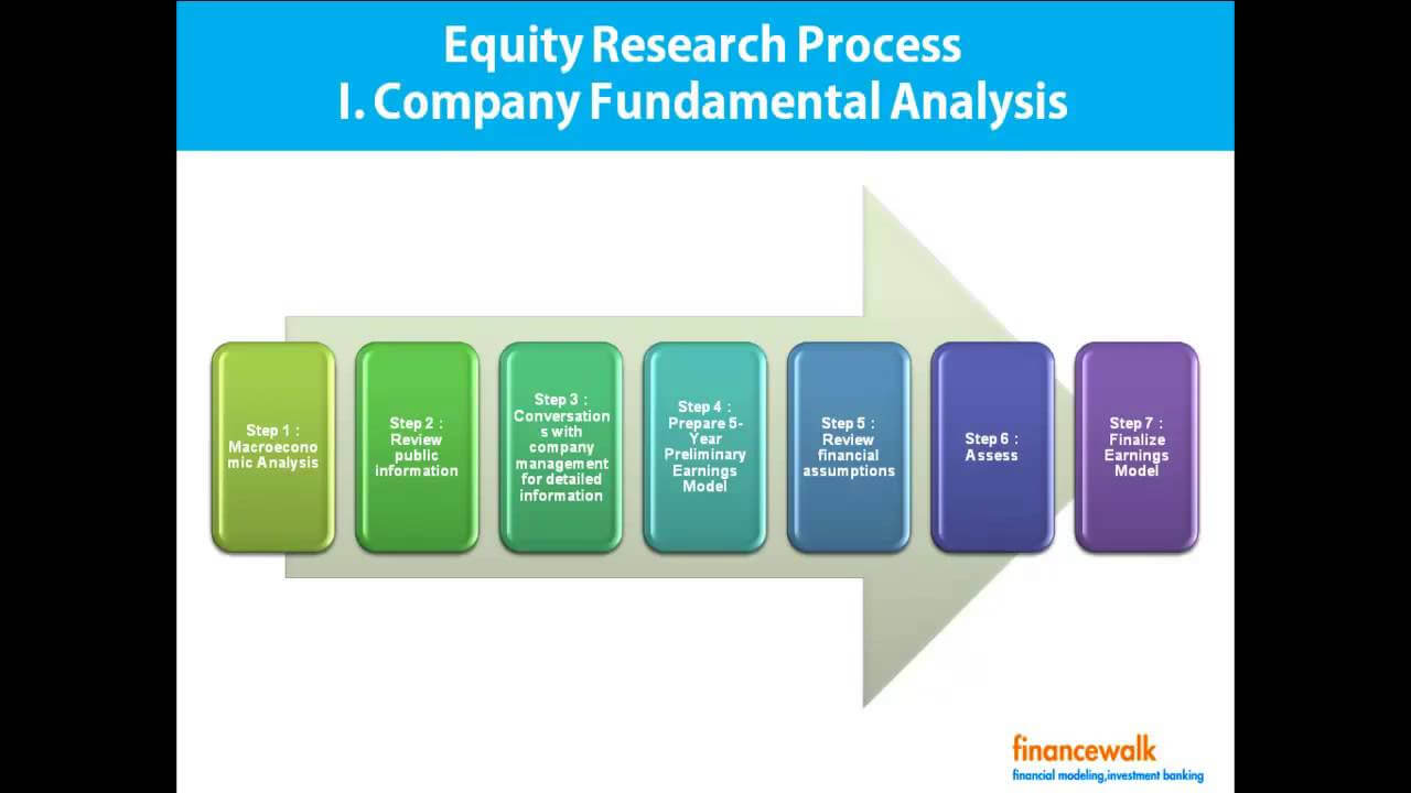 Write Equity Research Report, Format, Process With Equity Research Report Template